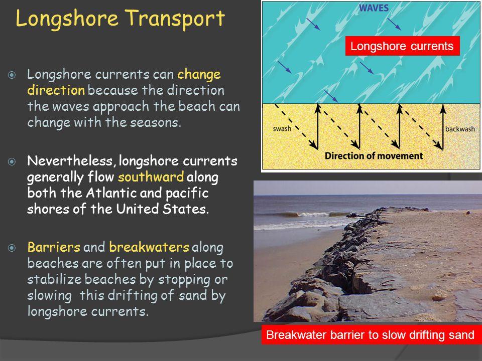 Longshore Transport Longshore currents.