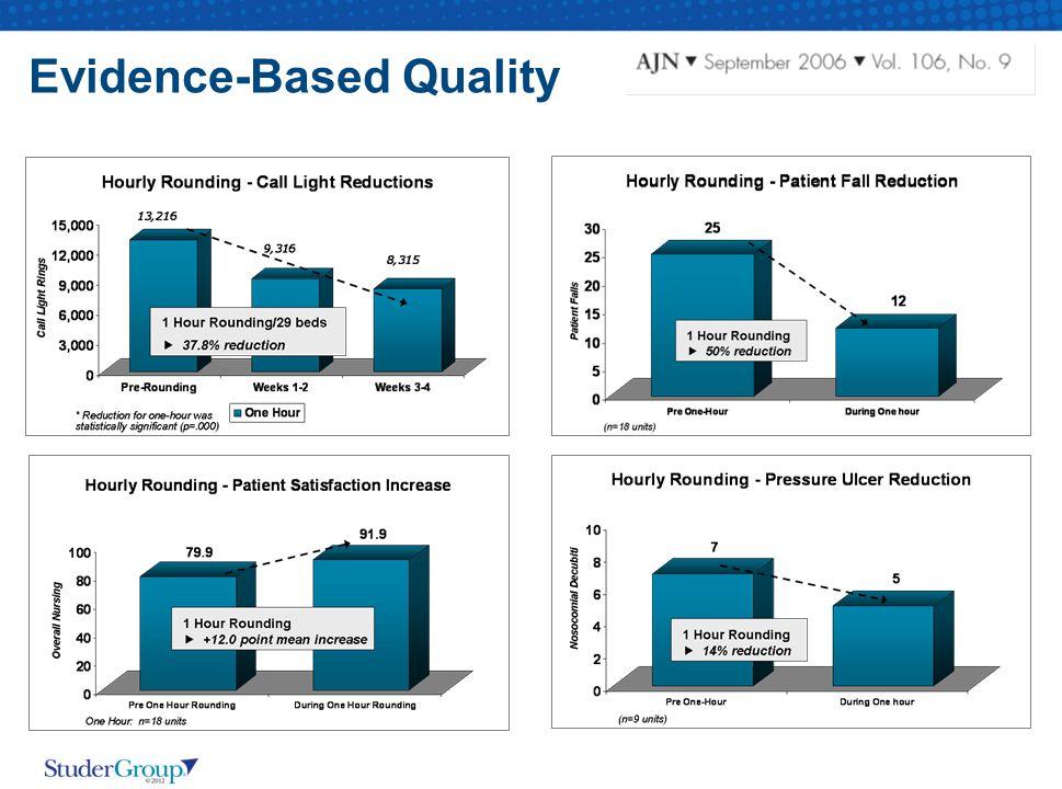 Evidence-Based Quality