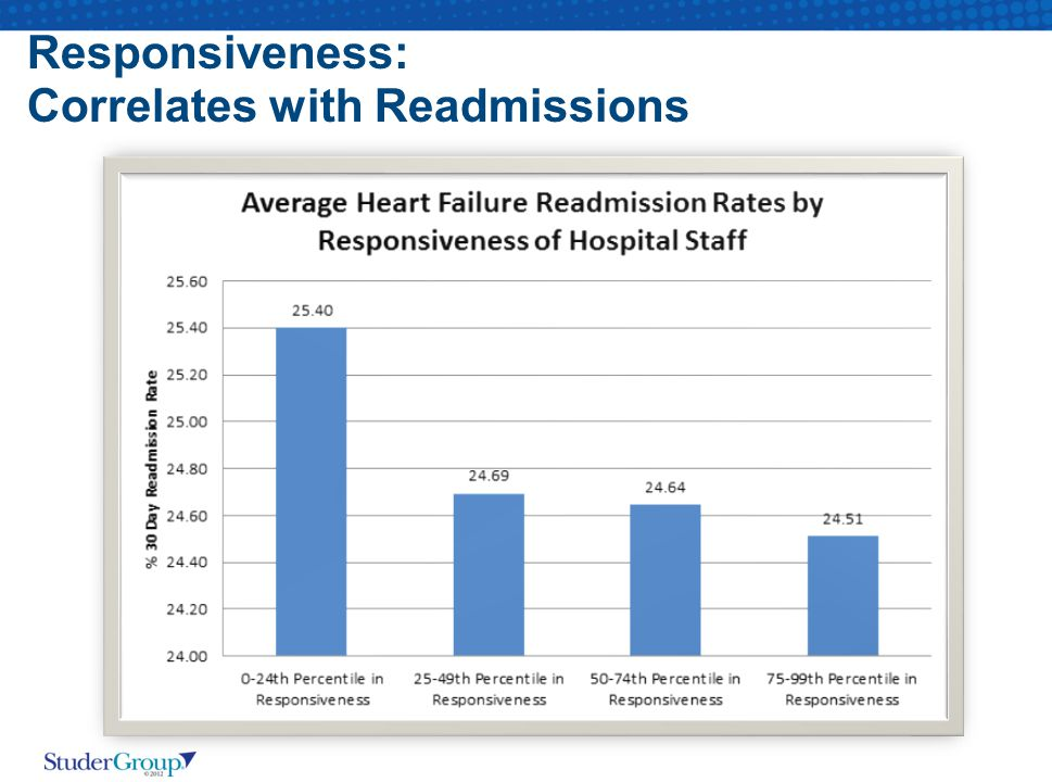 Responsiveness: Correlates with Readmissions