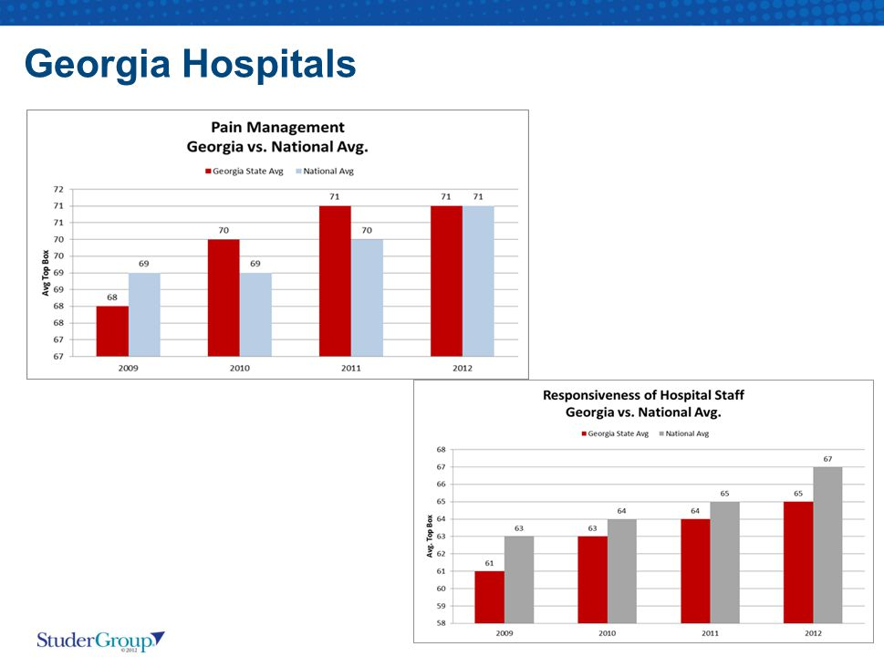 Georgia Hospitals GA Ranks 41st of 50 States in Responsiveness of Hospital Staff.