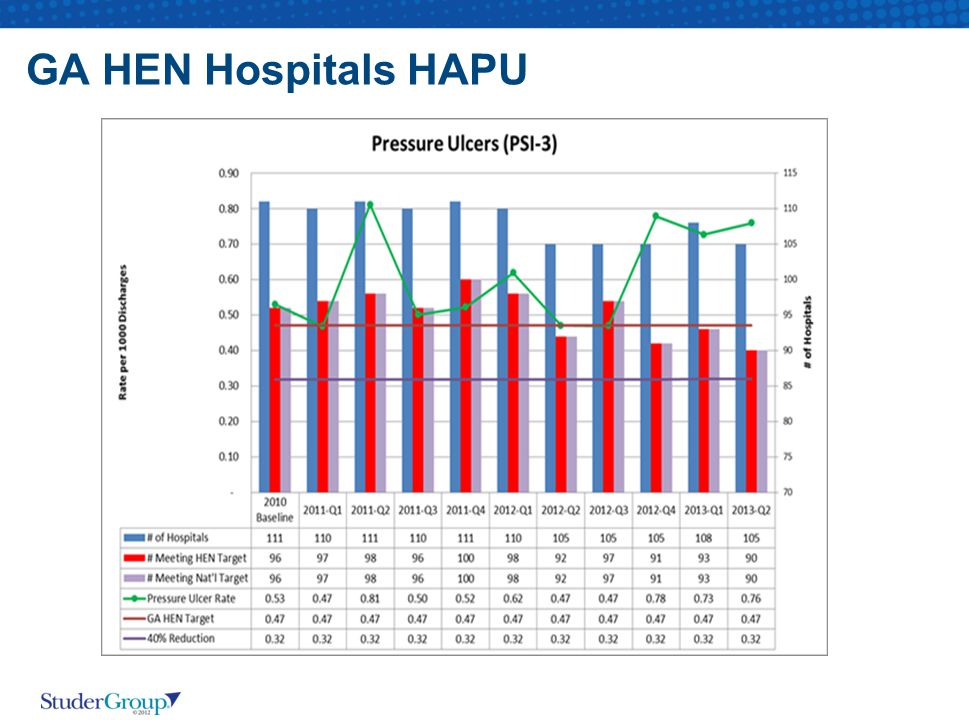 GA HEN Hospitals HAPU Same thing with HAPU. We definitely want to reduce this trend so focusing on the important P of Positioning is critical.