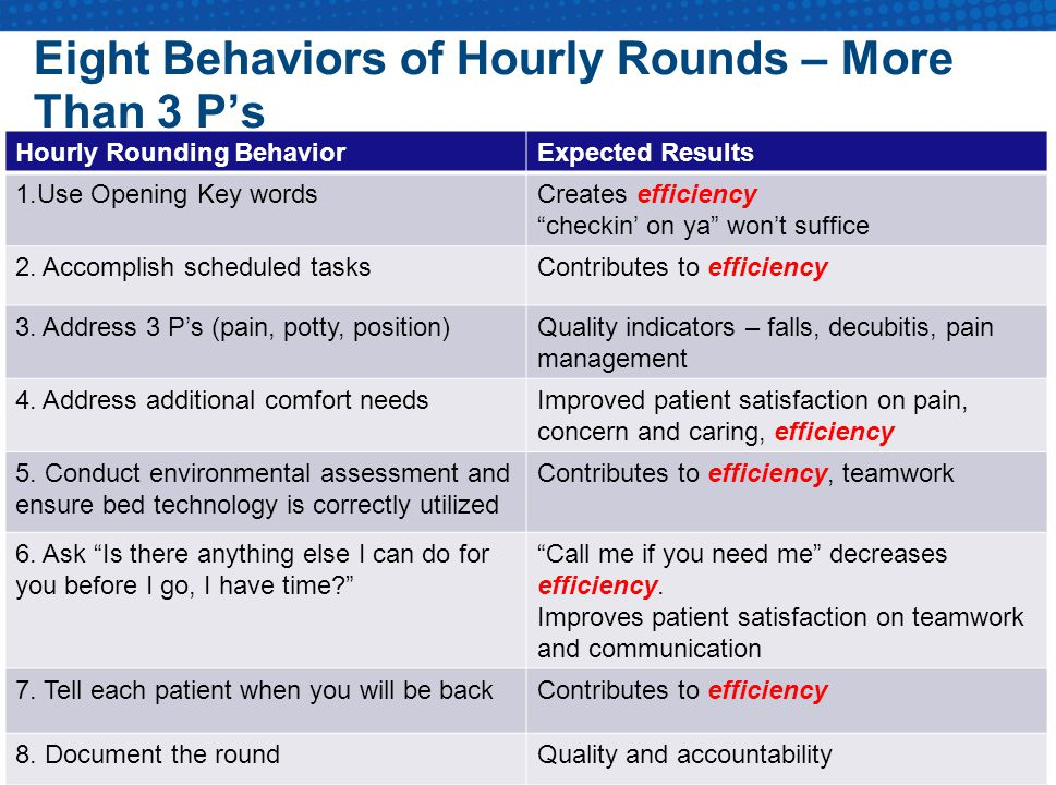 Eight Behaviors of Hourly Rounds – More Than 3 P's