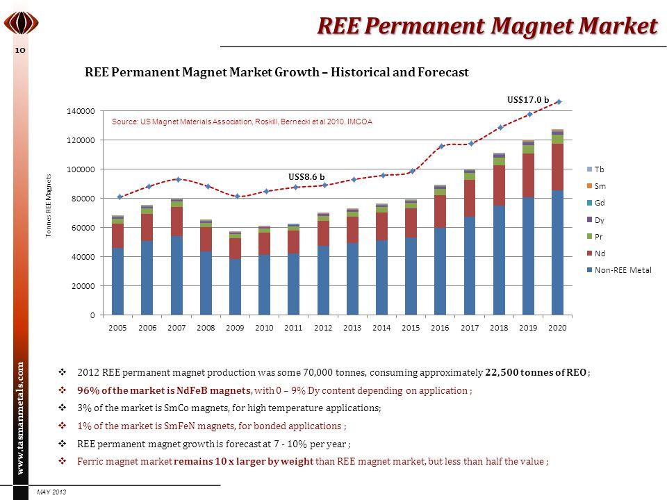 REE Permanent Magnet Market