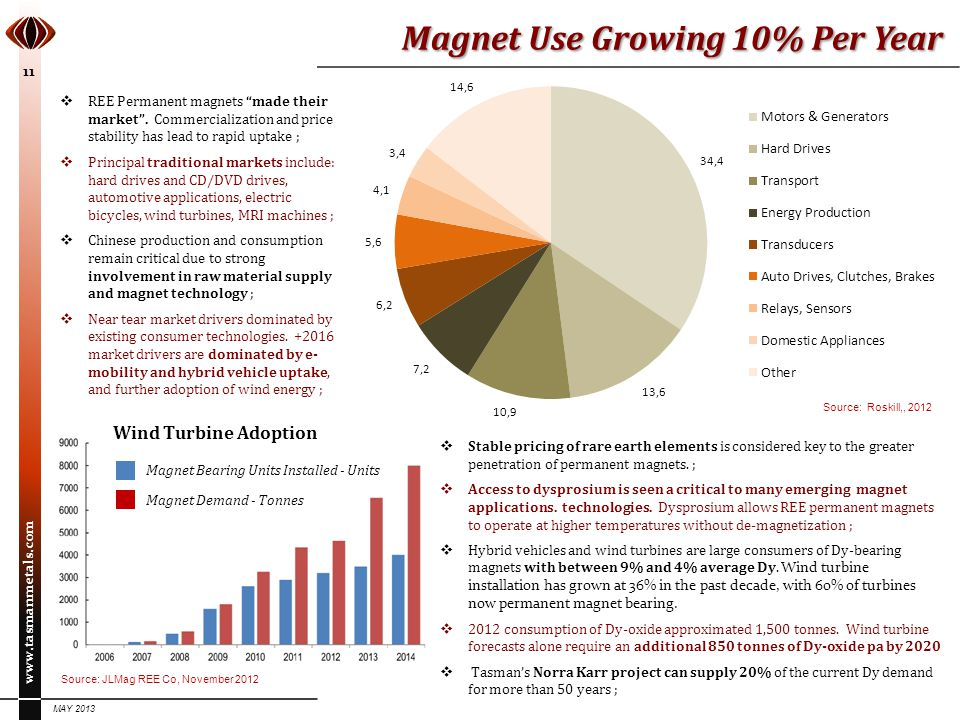 Magnet Use Growing 10% Per Year