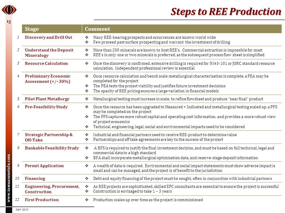 Steps to REE Production