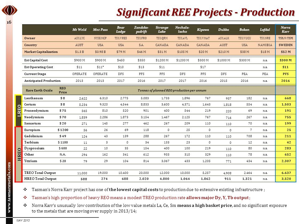 Tonnes of planned REO production per annum