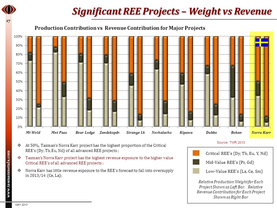 Significant REE Projects – Weight vs Revenue