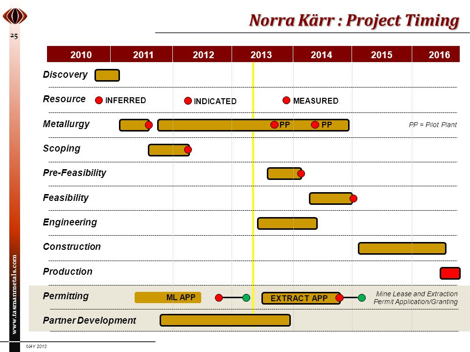Norra Kärr : Project Timing