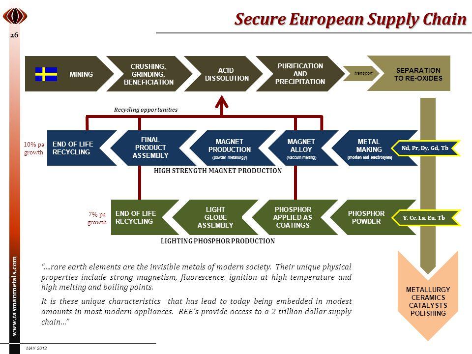 Secure European Supply Chain