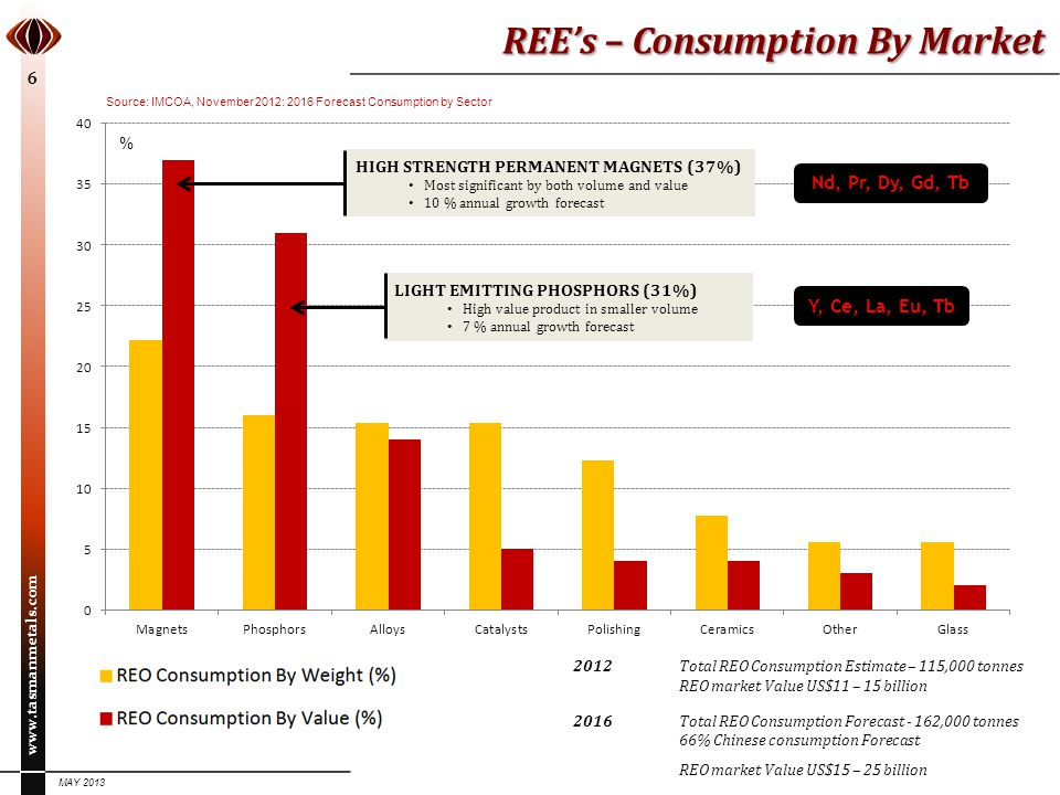 REE's – Consumption By Market