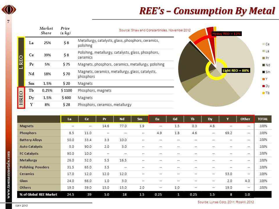 REE's – Consumption By Metal