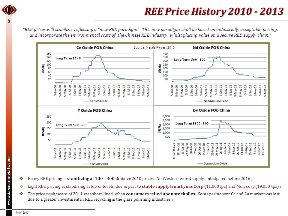 REE Price History 2010 - 2013