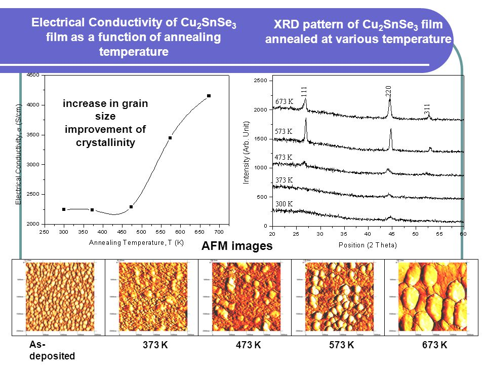 XRD pattern of Cu2SnSe3 film annealed at various temperature