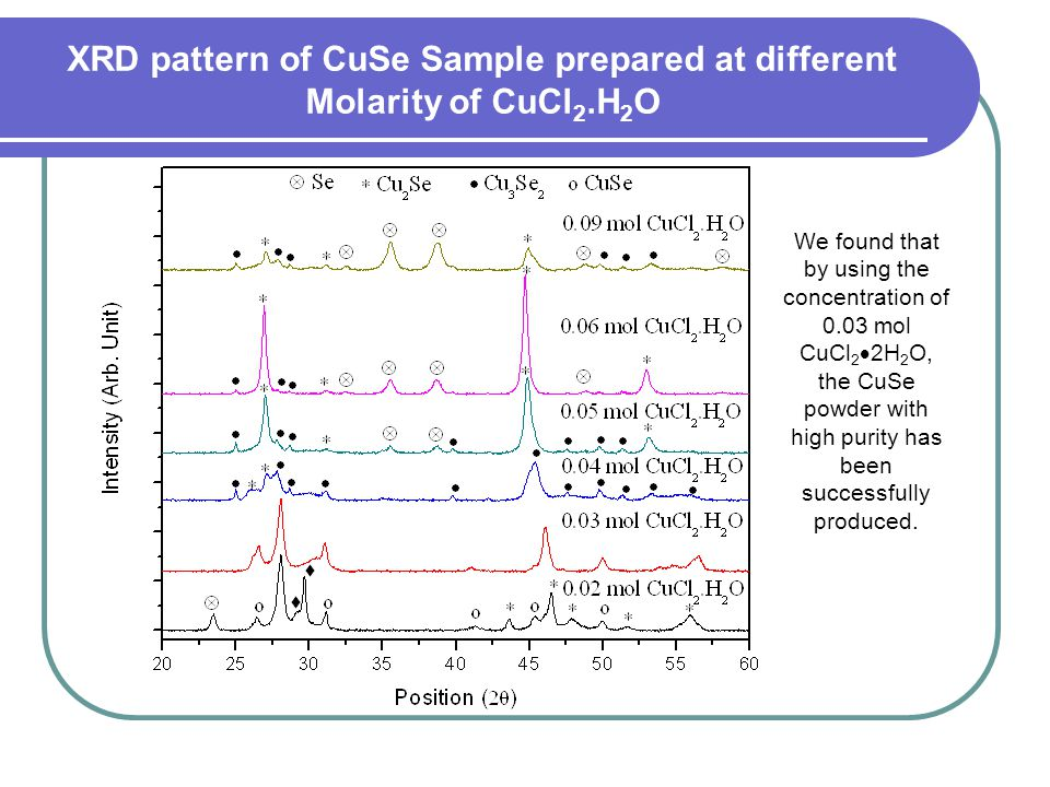 XRD pattern of CuSe Sample prepared at different Molarity of CuCl2.H2O