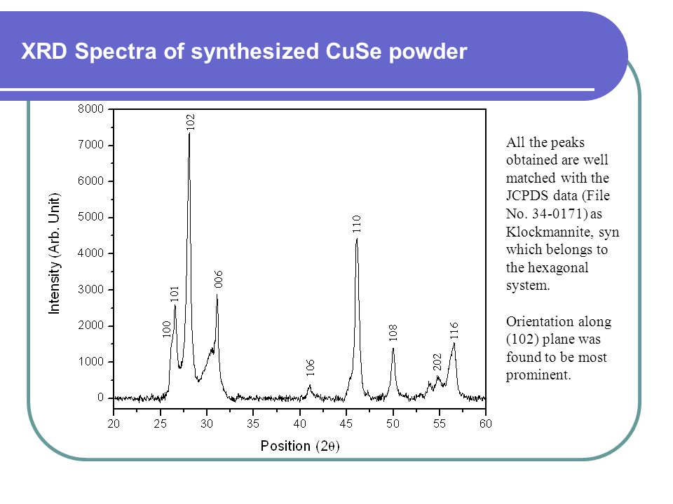 XRD Spectra of synthesized CuSe powder