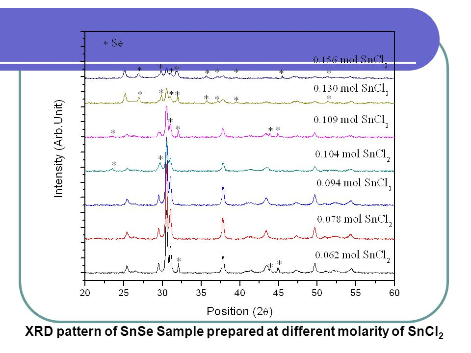 XRD pattern of SnSe Sample prepared at different molarity of SnCl2