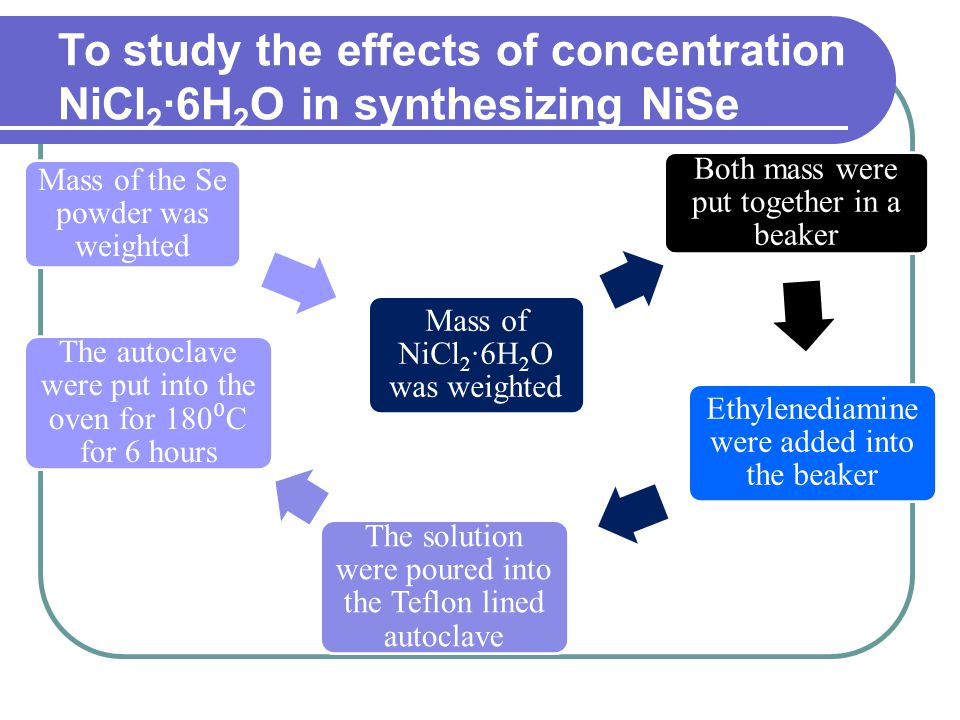 To study the effects of concentration NiCl2·6H2O in synthesizing NiSe