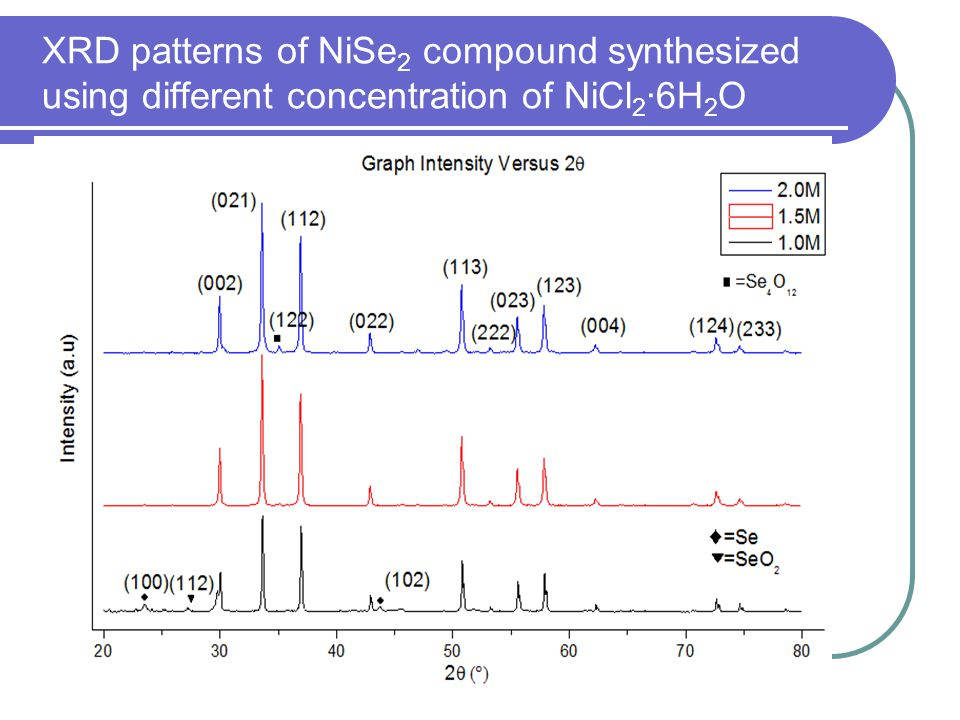 XRD patterns of NiSe2 compound synthesized using different concentration of NiCl2·6H2O