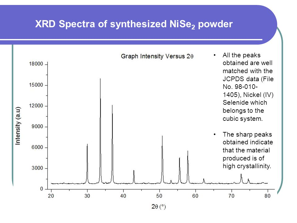 XRD Spectra of synthesized NiSe2 powder