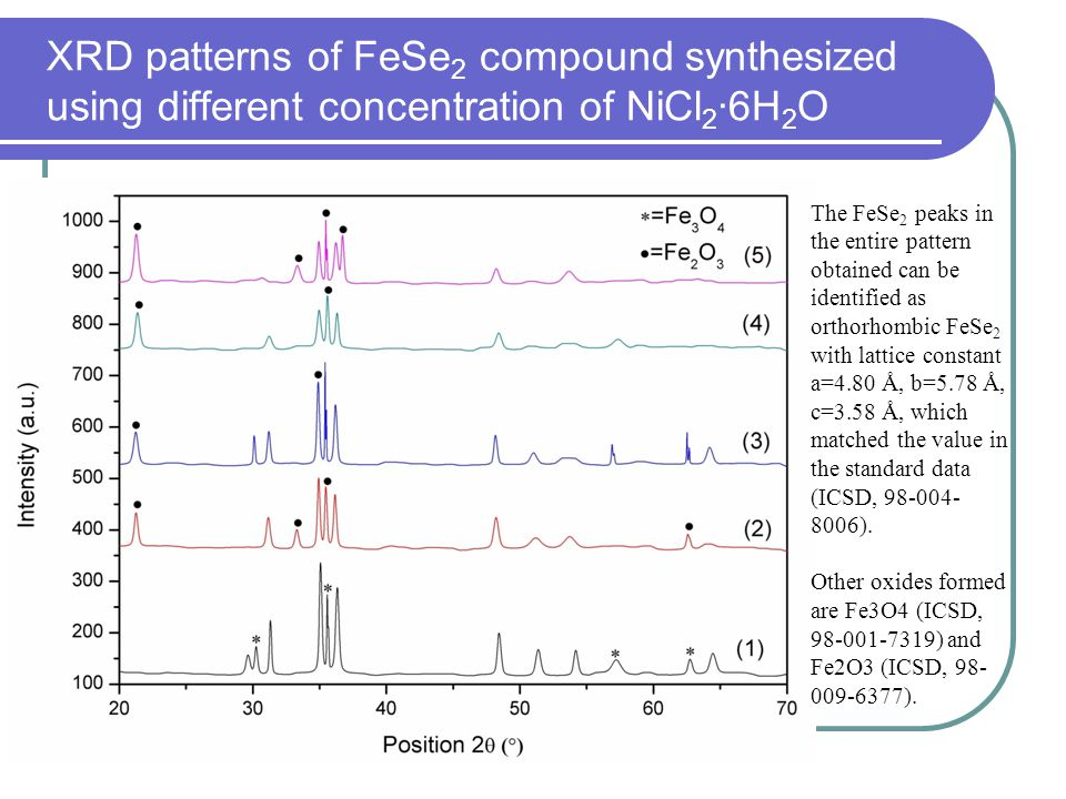 XRD patterns of FeSe2 compound synthesized using different concentration of NiCl2·6H2O