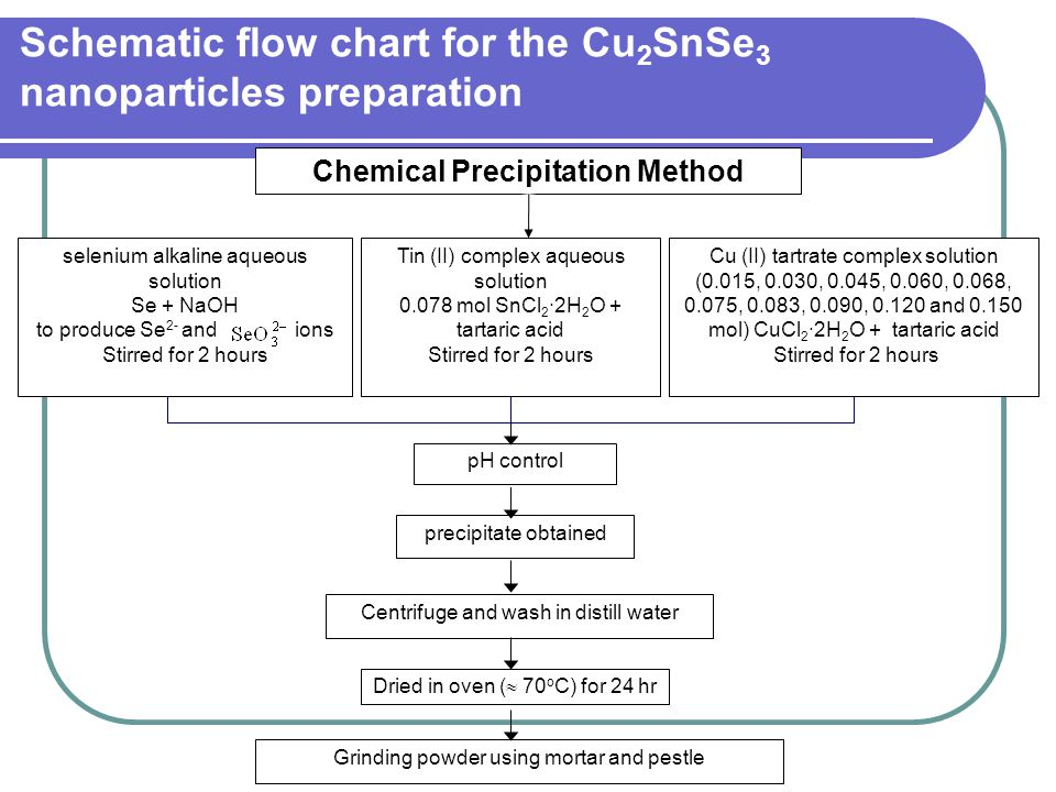Schematic flow chart for the Cu2SnSe3 nanoparticles preparation