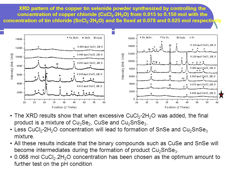 XRD pattern of the copper tin selenide powder synthesized by controlling the concentration of copper chloride (CuCl22H2O) from 0.015 to 0.150 mol with the concentration of tin chloride (SnCl2∙2H2O) and Se fixed at 0.078 and 0.025 mol respectively