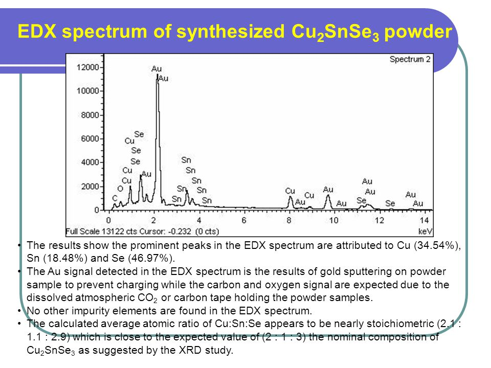 EDX spectrum of synthesized Cu2SnSe3 powder