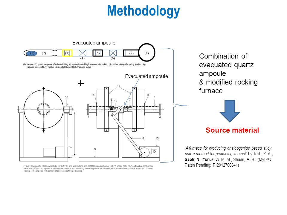 Methodology + Combination of evacuated quartz ampoule