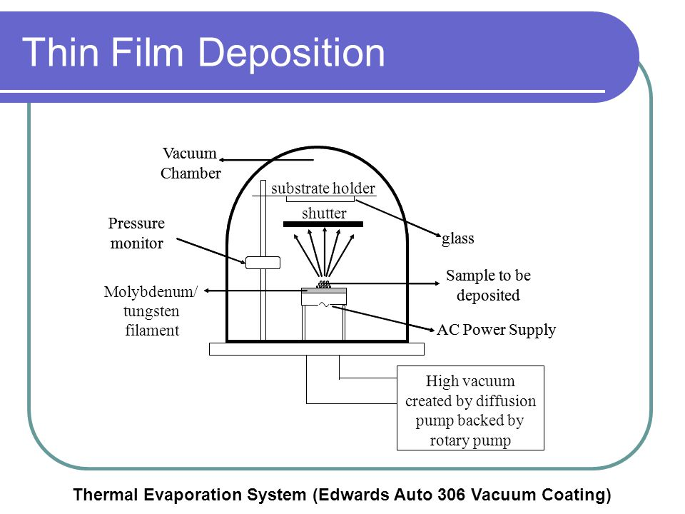 Thin Film Deposition Vacuum. Chamber. Pressure. monitor. AC Power Supply. shutter. substrate holder.
