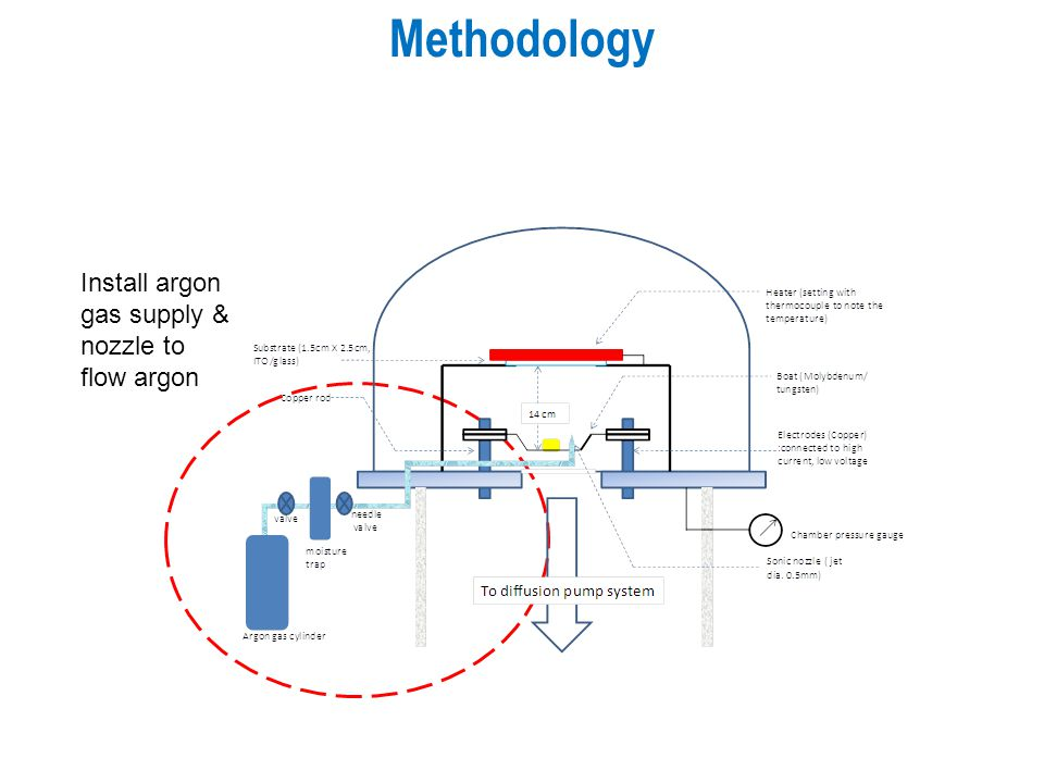 Methodology Install argon gas supply & nozzle to flow argon