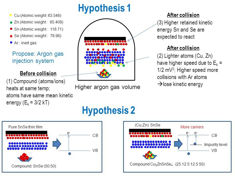 Hypothesis 1 Hypothesis 2
