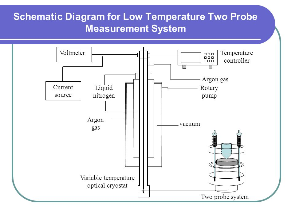 Schematic Diagram for Low Temperature Two Probe Measurement System