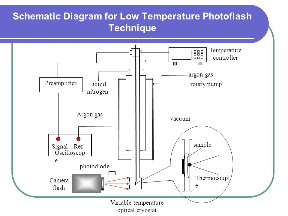 Schematic Diagram for Low Temperature Photoflash Technique