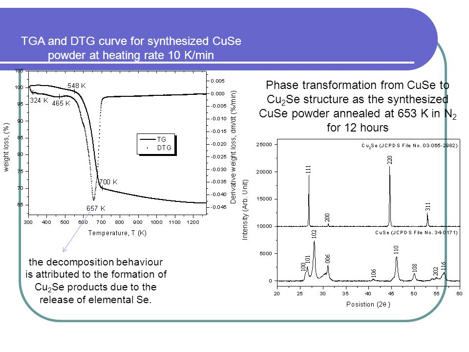 TGA and DTG curve for synthesized CuSe powder at heating rate 10 K/min
