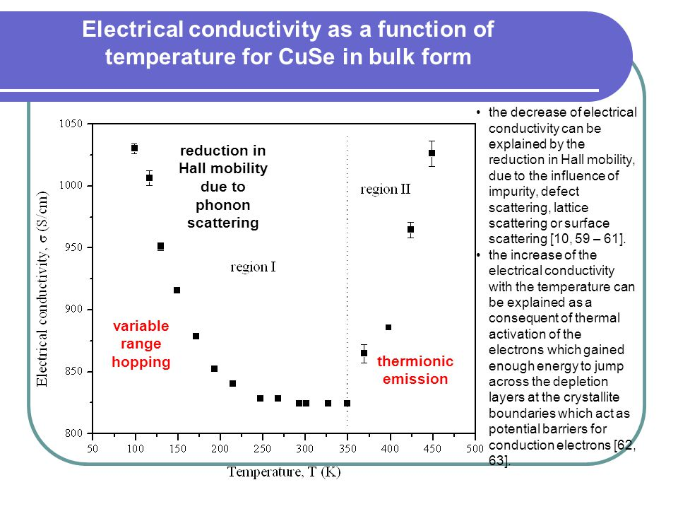 Electrical conductivity as a function of temperature for CuSe in bulk form