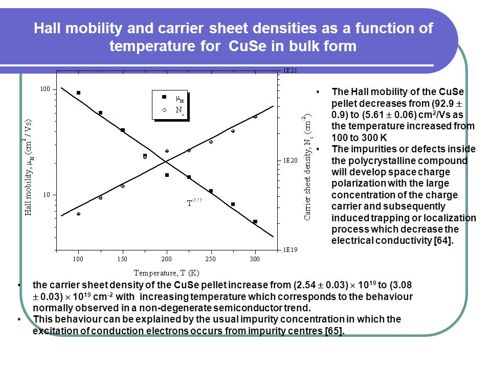Hall mobility and carrier sheet densities as a function of temperature for CuSe in bulk form