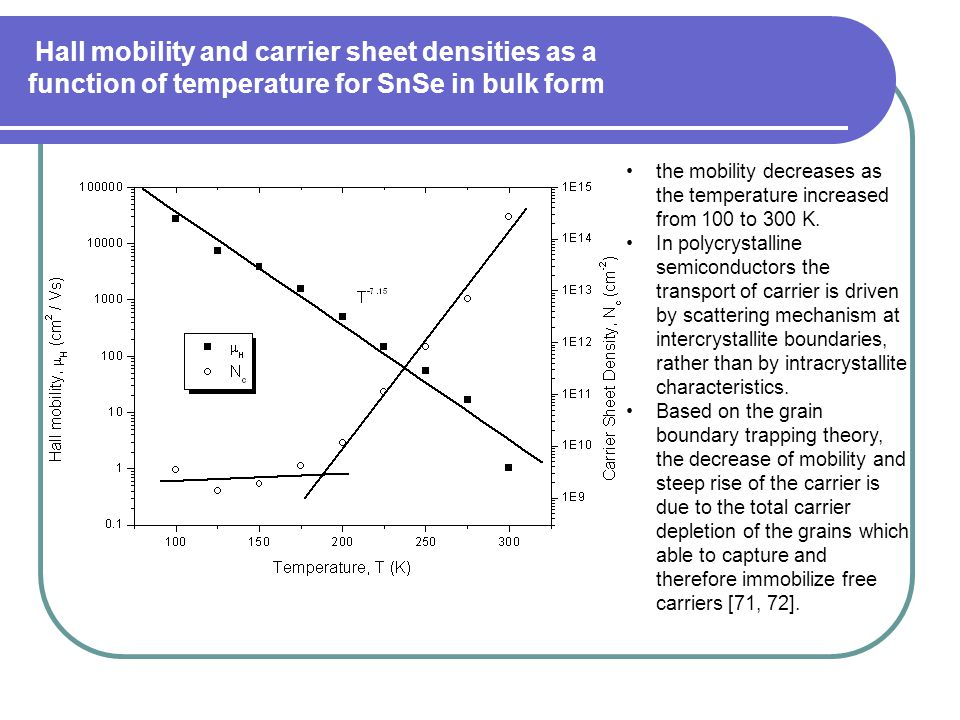 Hall mobility and carrier sheet densities as a function of temperature for SnSe in bulk form
