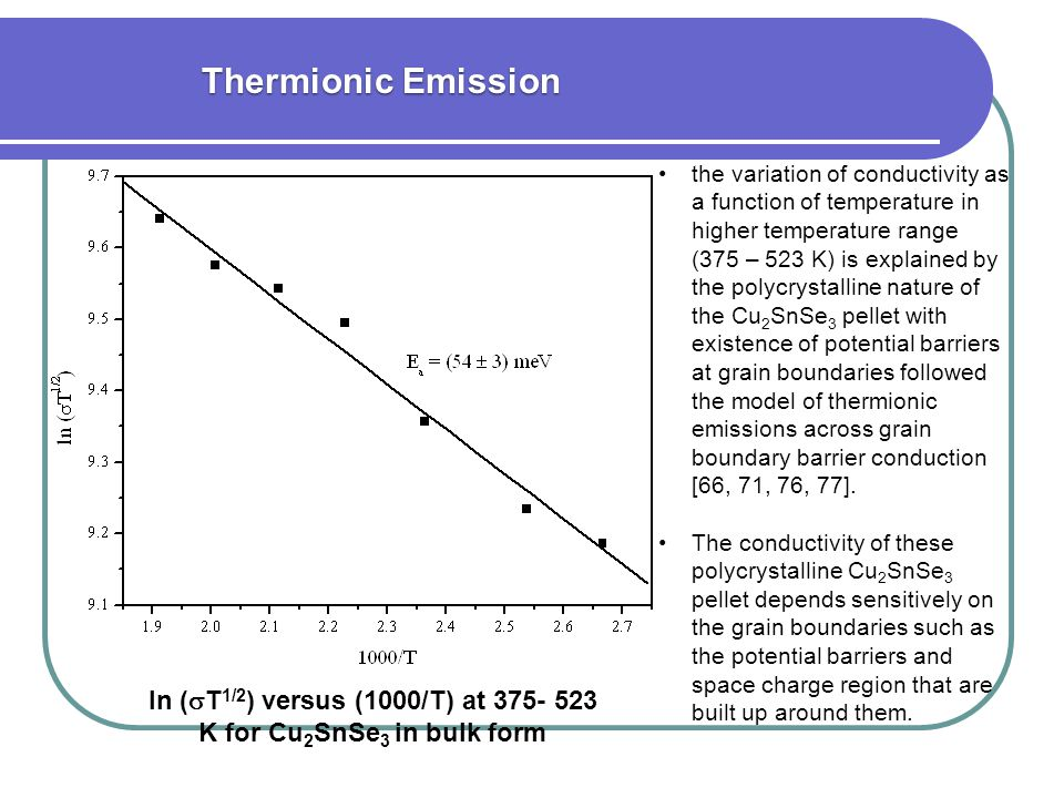 ln (T1/2) versus (1000/T) at 375- 523 K for Cu2SnSe3 in bulk form