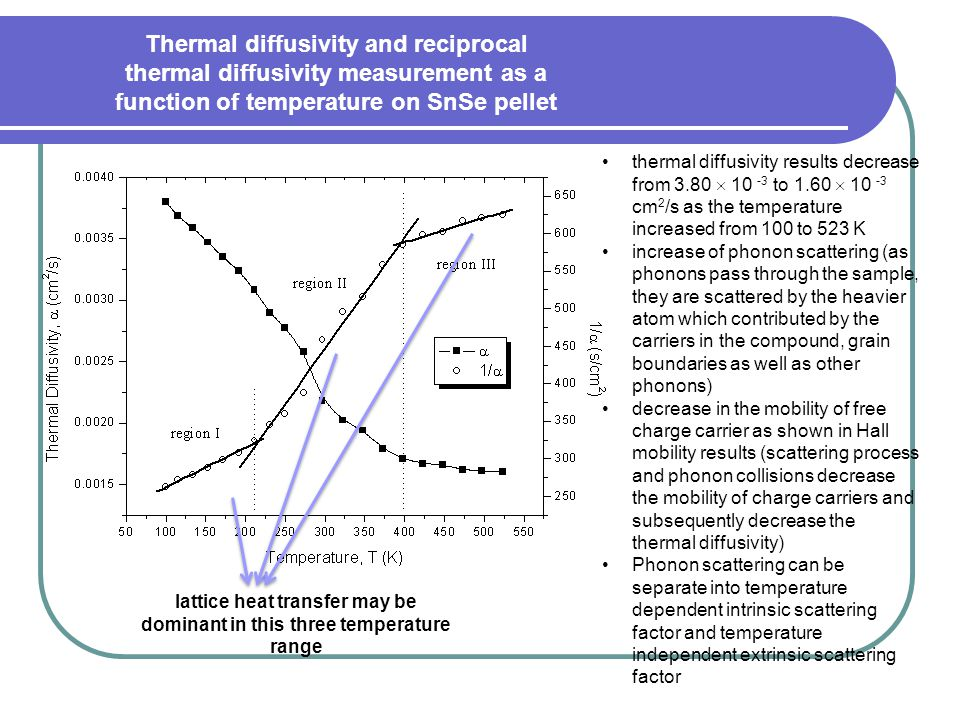 lattice heat transfer may be dominant in this three temperature range