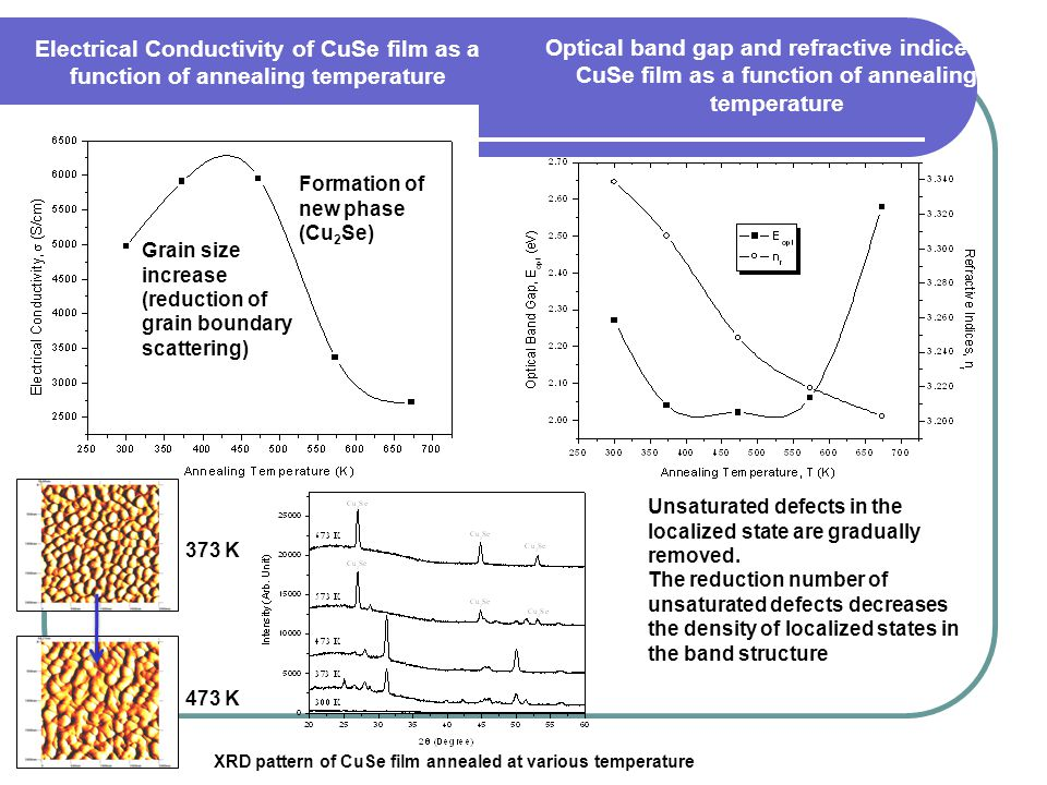 XRD pattern of CuSe film annealed at various temperature