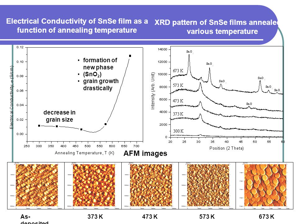 XRD pattern of SnSe films annealed at various temperature
