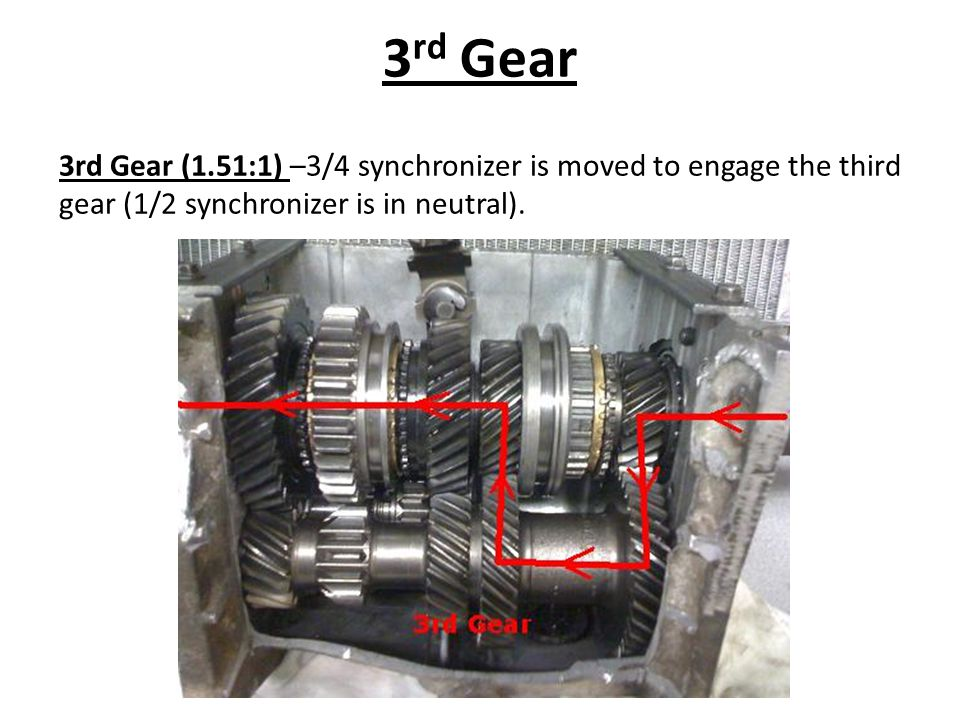3rd Gear 3rd Gear (1.51:1) –3/4 synchronizer is moved to engage the third gear (1/2 synchronizer is in neutral).