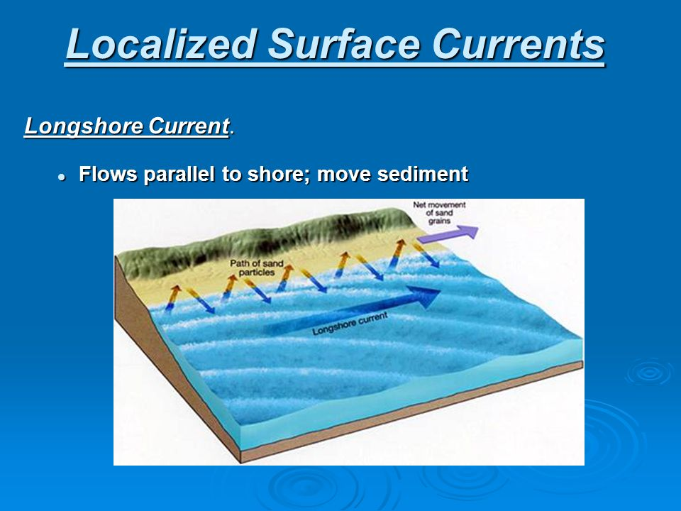 Localized Surface Currents