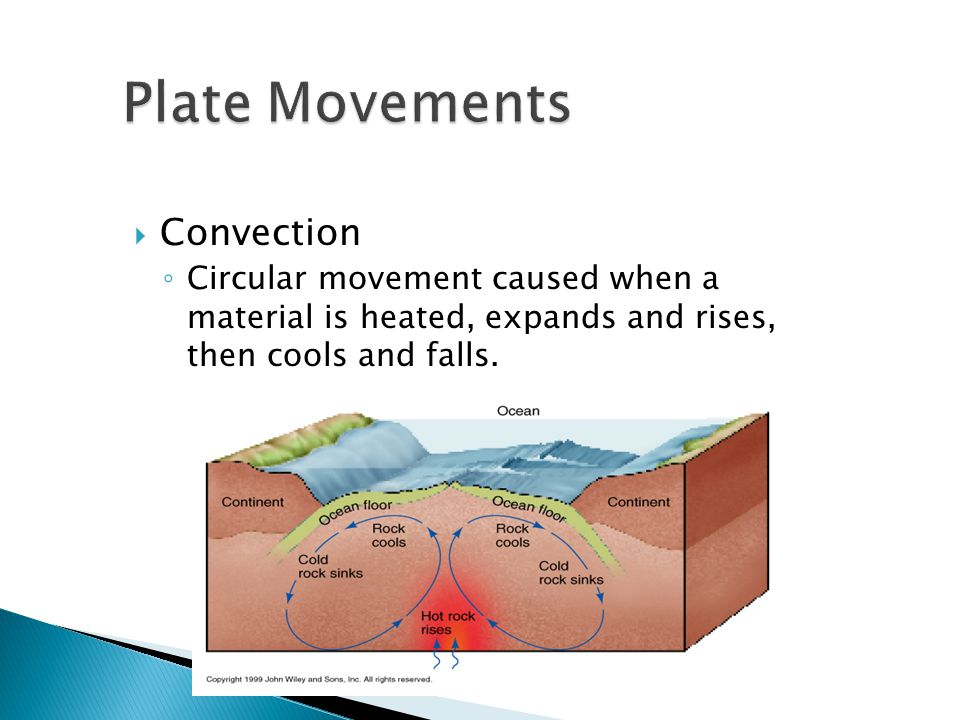 Plate Movements Convection