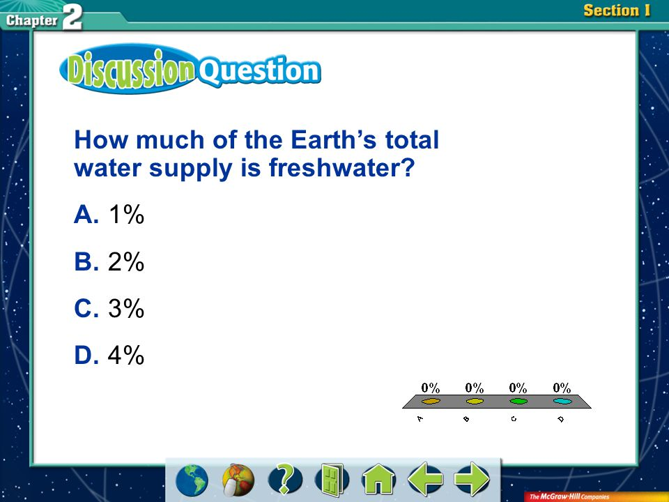How much of the Earth's total water supply is freshwater A. 1% B. 2%