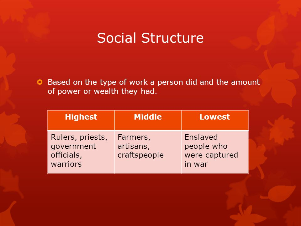 Social Structure Based on the type of work a person did and the amount of power or wealth they had.