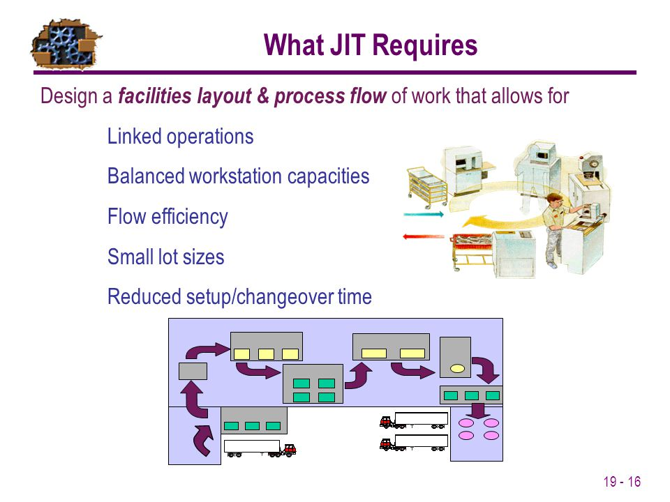 What JIT Requires Design a facilities layout & process flow of work that allows for. Linked operations.