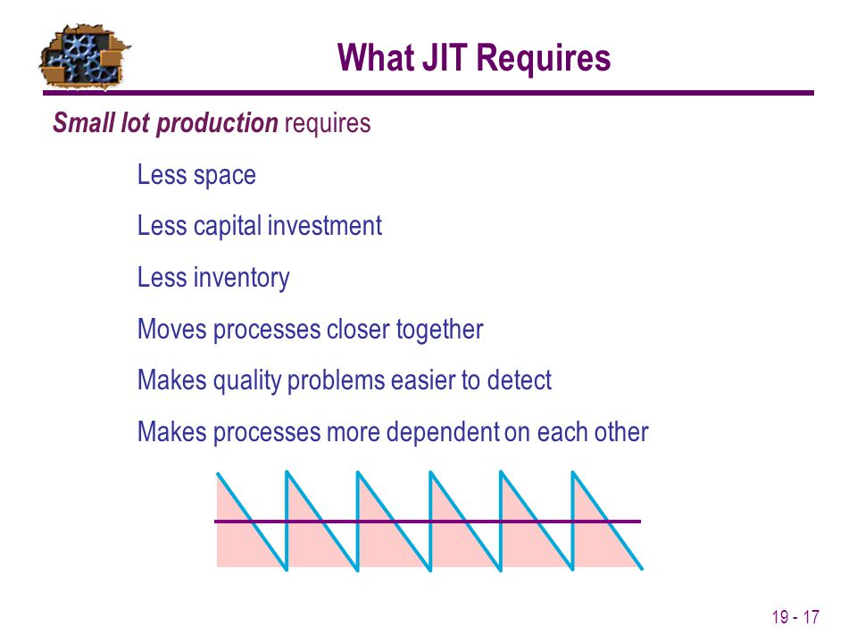 What JIT Requires Small lot production requires Less space