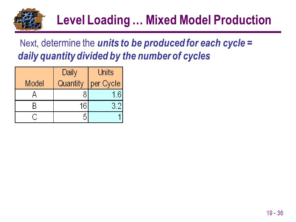 Level Loading … Mixed Model Production
