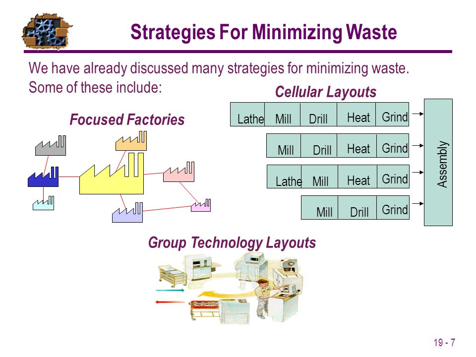 Strategies For Minimizing Waste